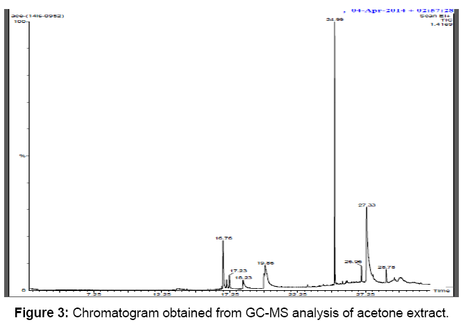 microbial-biochemical-technology-chromatogram