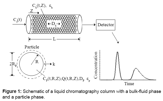 microbial-biochemical-technology-chromatography