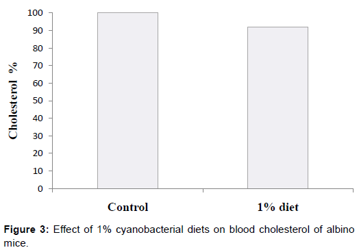 microbial-biochemical-technology-cyanobacterial-blood-cholesterol