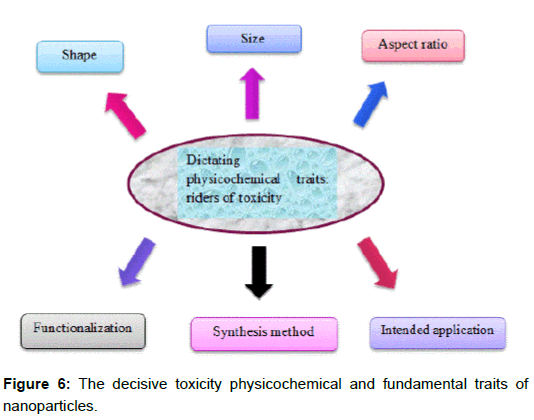 microbial-biochemical-technology-decisive-toxicity-physicochemical