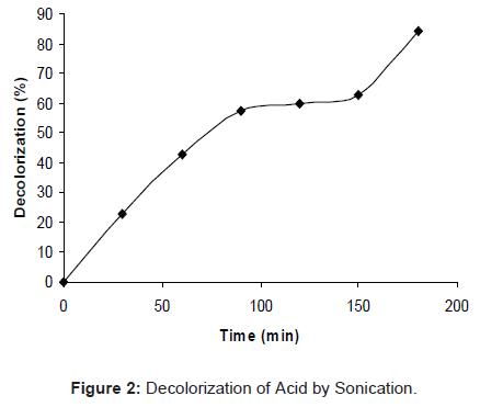 microbial-biochemical-technology-decolorization-acid-sonication
