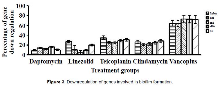 microbial-biochemical-technology-downregulation-genes-biofilm