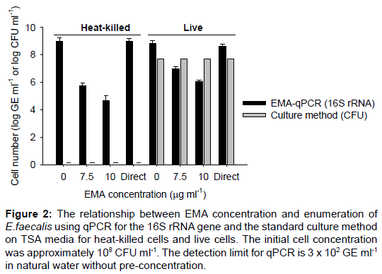 microbial-biochemical-technology-enumeration-gene-culture