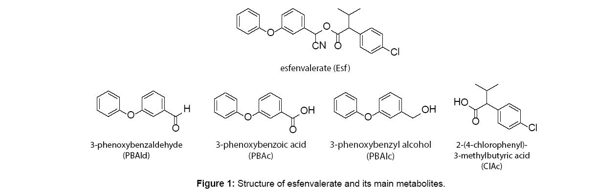 microbial-biochemical-technology-esfenvalerate