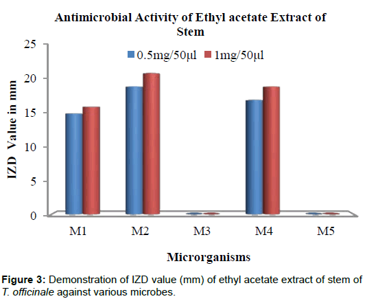 microbial-biochemical-technology-ethyl-acetate-microbes