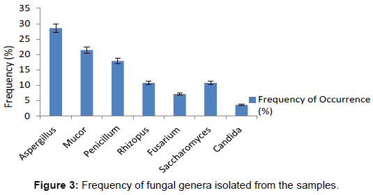 microbial-biochemical-technology-frequency-fungal-genera
