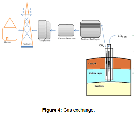 microbial-biochemical-technology-gas-exchange