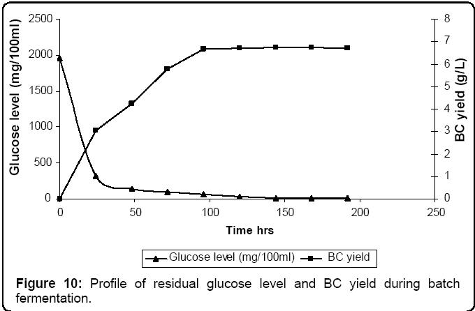 microbial-biochemical-technology-glucose