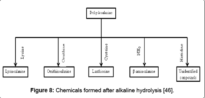 microbial-biochemical-technology-hydrolysis