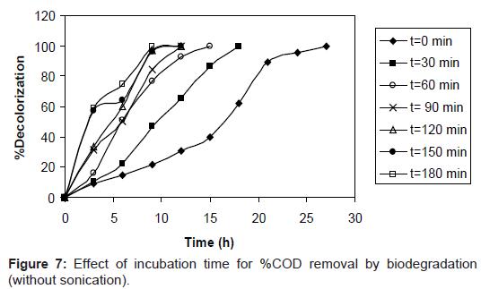 microbial-biochemical-technology-incubation-biodegradation-sonication