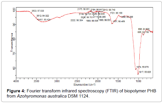 microbial-biochemical-technology-infrared-spectroscopy