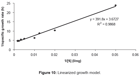 microbial-biochemical-technology-linearized-growth-model