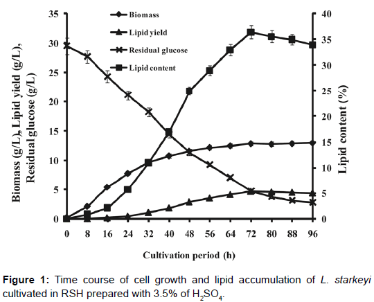 microbial-biochemical-technology-lipid-accumulation-cultivated