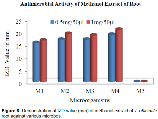 microbial-biochemical-technology-methanol-root-microbes