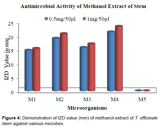 microbial-biochemical-technology-methanol-stem-microbes