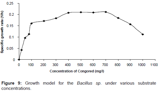 microbial-biochemical-technology-model-substrate-concentrations