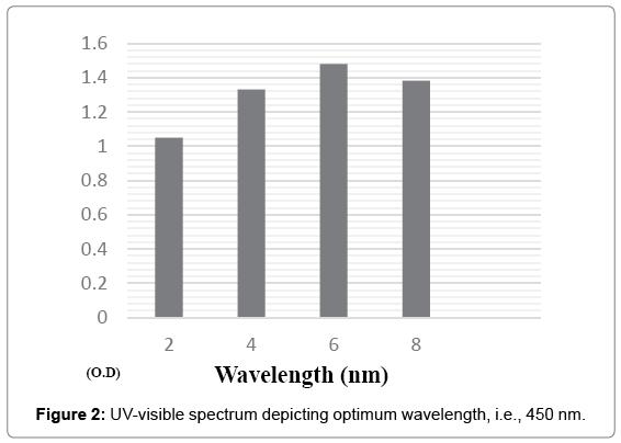 microbial-biochemical-technology-optimum-wavelength