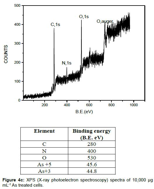 microbial-biochemical-technology-photoelectron-spectroscopy-spectra