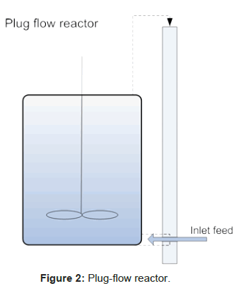 microbial-biochemical-technology-plug-flow-reactor