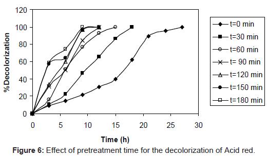 microbial-biochemical-technology-pretreatment-decolorization-acid