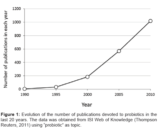 microbial-biochemical-technology-publications-devoted-probiotics