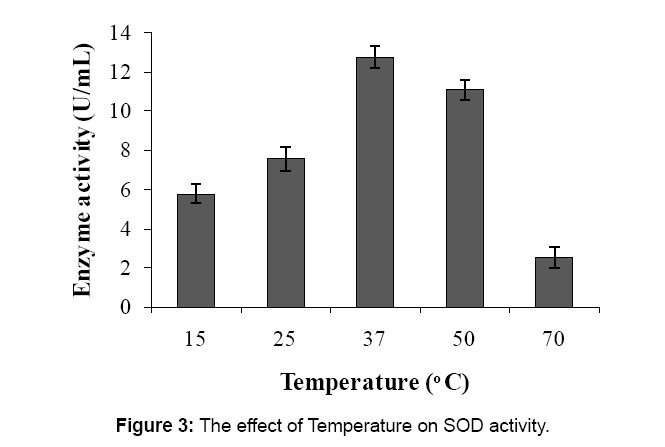 microbial-biochemical-technology-temperature