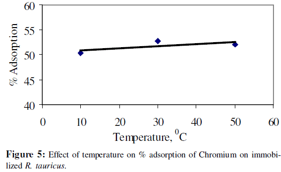 microbial-biochemical-technology-temperature-adsorption-chromium