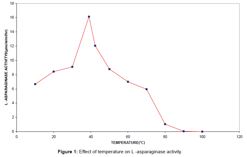 microbial-biochemical-technology-temperature-asparaginase-activity