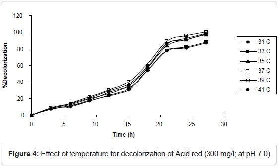 microbial-biochemical-technology-temperature-decolorization-acid