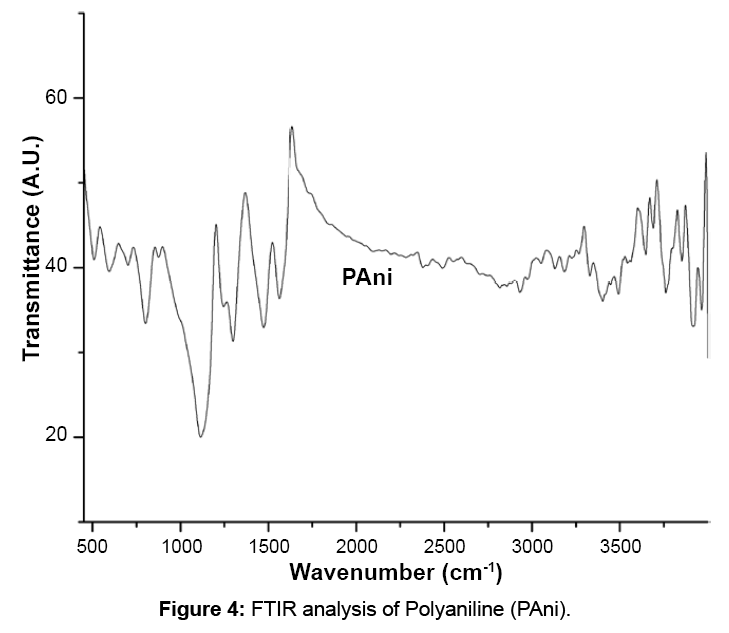microbial-biochemical-technology-transmittance