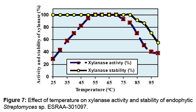 biochemistry effect of temp on Title experiment 3: enzyme kinetics experiment objectives 1 to determine the effects of substrate concentration, ph, and temperature on enzyme activity.