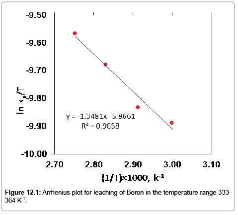 modern-chemistry-applications-Arrhenius-plot
