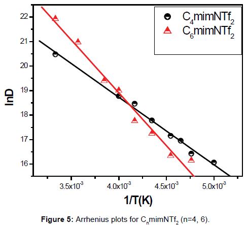 modern-chemistry-applications-Arrhenius-plots