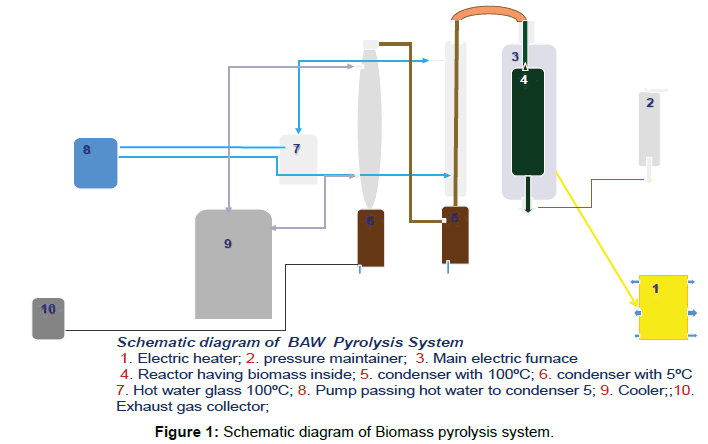 modern-chemistry-applications-Biomass-pyrolysis-system