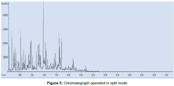 modern-chemistry-applications-Chromatograph-operated-split