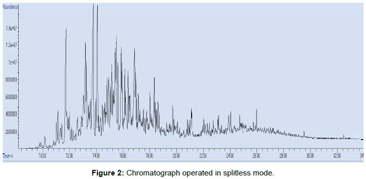 modern-chemistry-applications-Chromatograph-operated-splitless