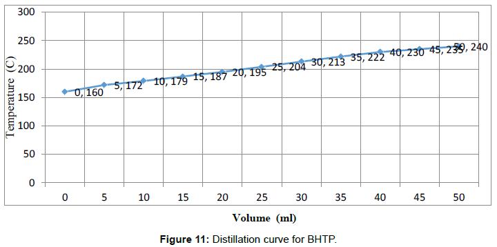 modern-chemistry-applications-Distillation-curve-BHTP