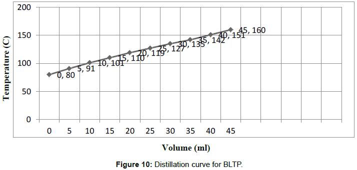 modern-chemistry-applications-Distillation-curve-BLTP