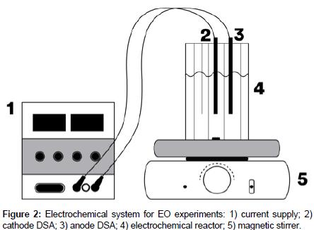 modern-chemistry-applications-Electrochemical-system