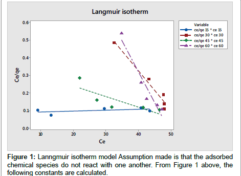 modern-chemistry-applications-Lanngmuir-isotherm