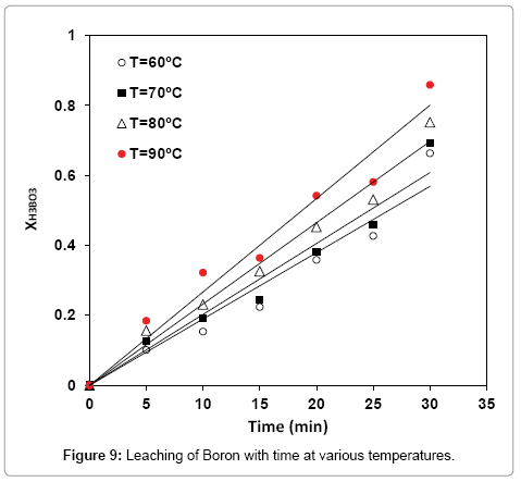 modern-chemistry-applications-Leaching-Boron