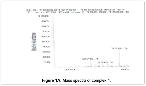 modern-chemistry-applications-Mass-spectra