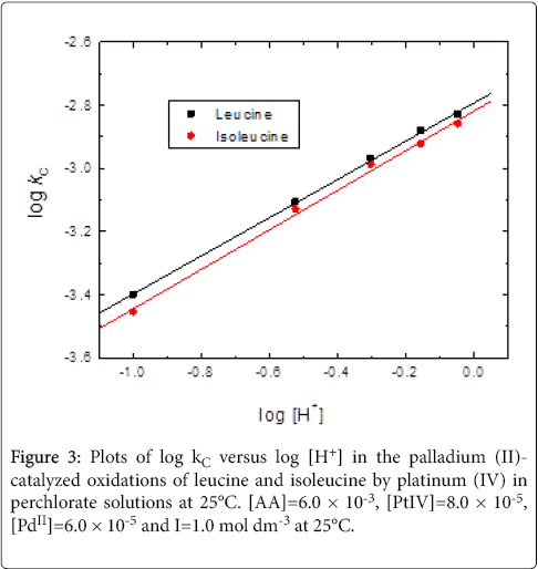 modern-chemistry-applications-Plots-versus-palladium