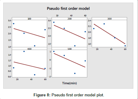 modern-chemistry-applications-Pseudo-first-order