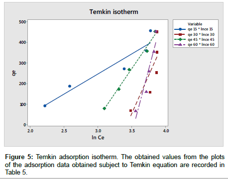 modern-chemistry-applications-Temkin-equation