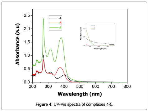 modern-chemistry-applications-UV-Vis-spectra