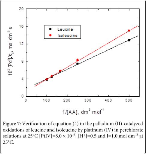 modern-chemistry-applications-Verification-equation-palladium