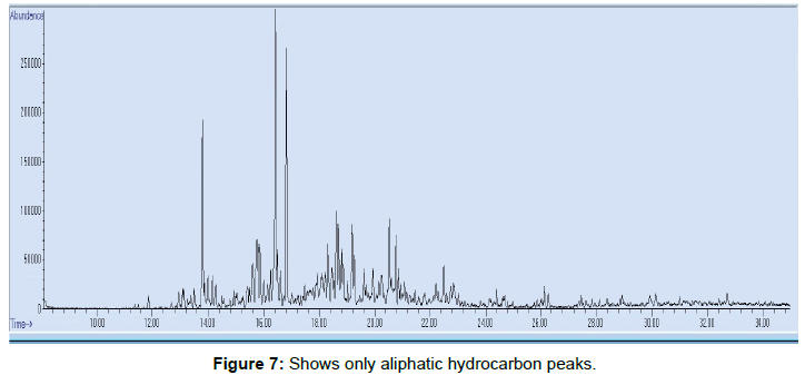 modern-chemistry-applications-aliphatic-hydrocarbon-peaks