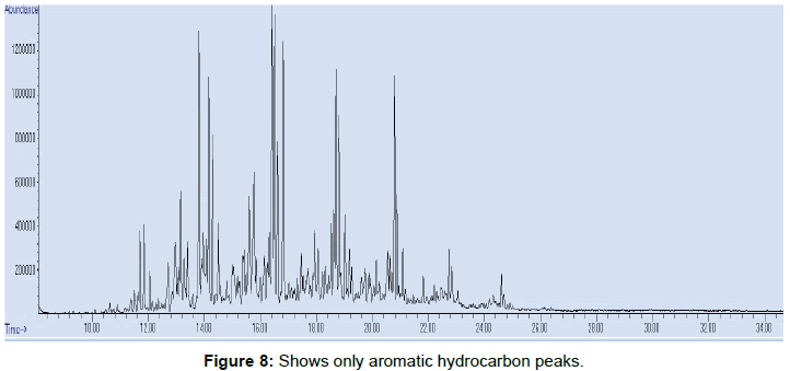 modern-chemistry-applications-aromatic-hydrocarbon-peaks