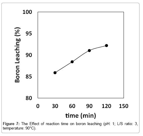 modern-chemistry-applications-boron-leaching